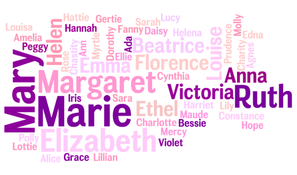 Word Cloud of Victorian Girls Names